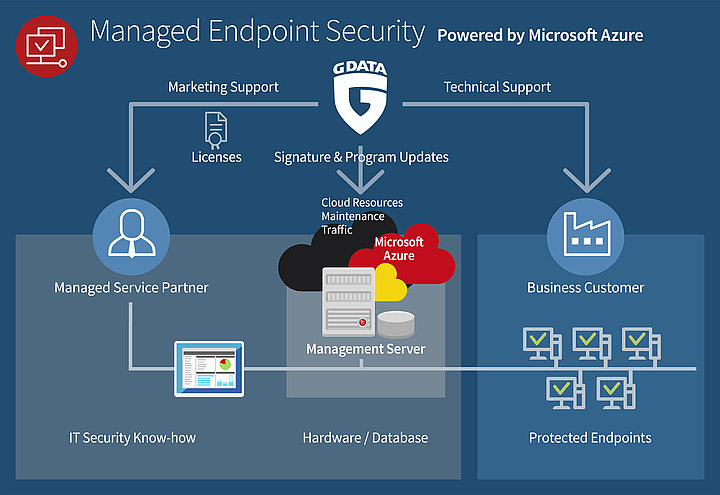 Infografik Managed Endpoint Security powered by Microsoft Azure